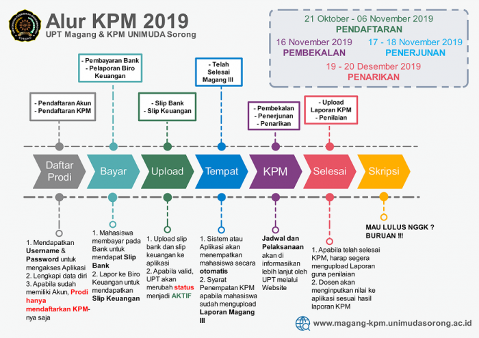 Alur Kuliah Pengabdian Masyarakat (KPM) UNIMUDA Sorong 2019